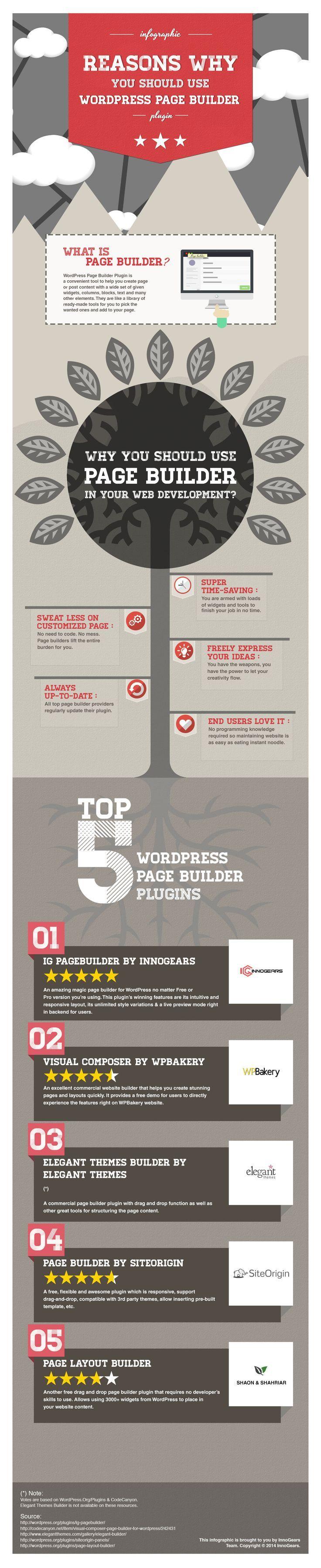 TOP 5 WORDPRESS PAGE BUILDER PLUGINS [INFOGRAPHIC]