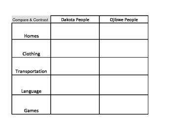compare and contrast african american native This is a great worksheet/graphic organizer for a unit on native americans students compare and contrast each of the different cultural aspects of 4 different native american tribes: sioux, inuit, seminole, and the iroquois.