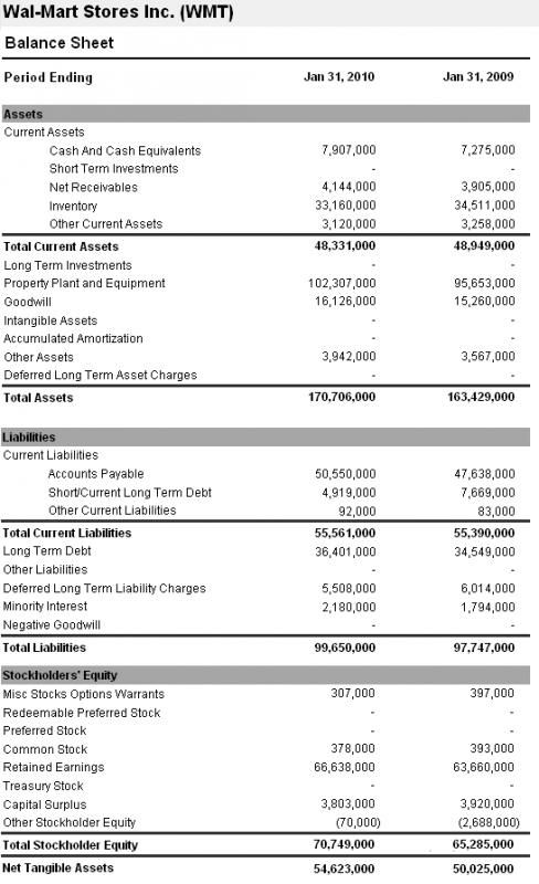 Example Of A Balance Sheet template Financial statement analysis