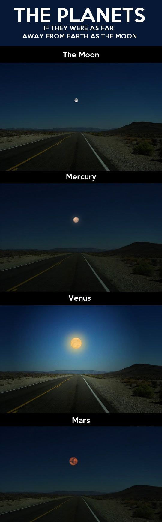 If the planets were as far away from earth as the moon…