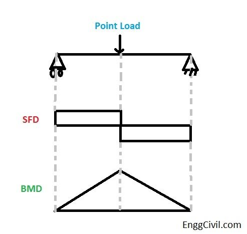 Significance of Shear Force Diagram and Bending Moment