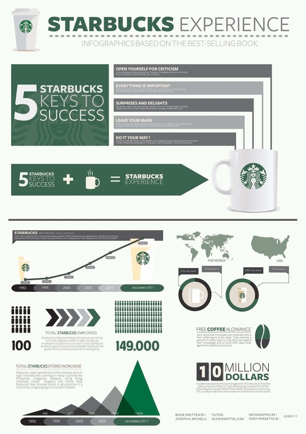Starbucks Infographics 2 by Sonny Wanandi, via Behance