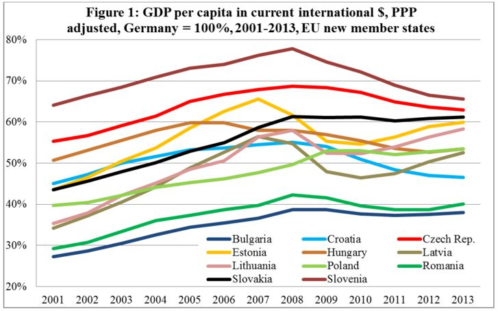 This is a graph of the GDP per capita in the newly accepted nations. The GDP is presented in a line graph and the countries are being compared to Germany. It shows that these countries had poor economies before 2004, and that around that time, their GDP begins to rise. We can see how the admission into the EU has helped their economy develop after decades of stagnation. It also shows the effect of the 2008 financial crisis, as their appears to be a dip in GDP around that time period.
