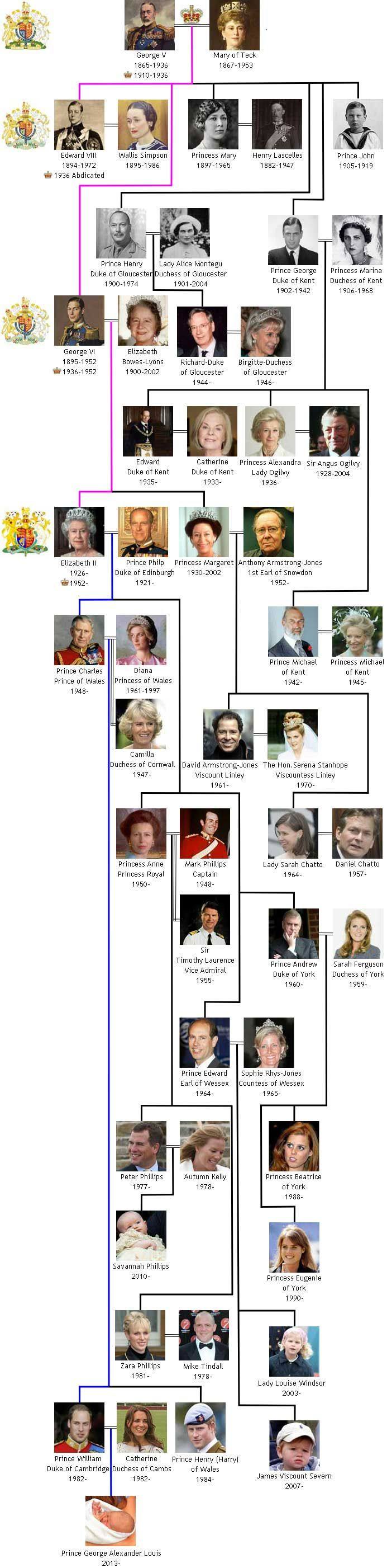 House of Windsor Royal Family Tree.