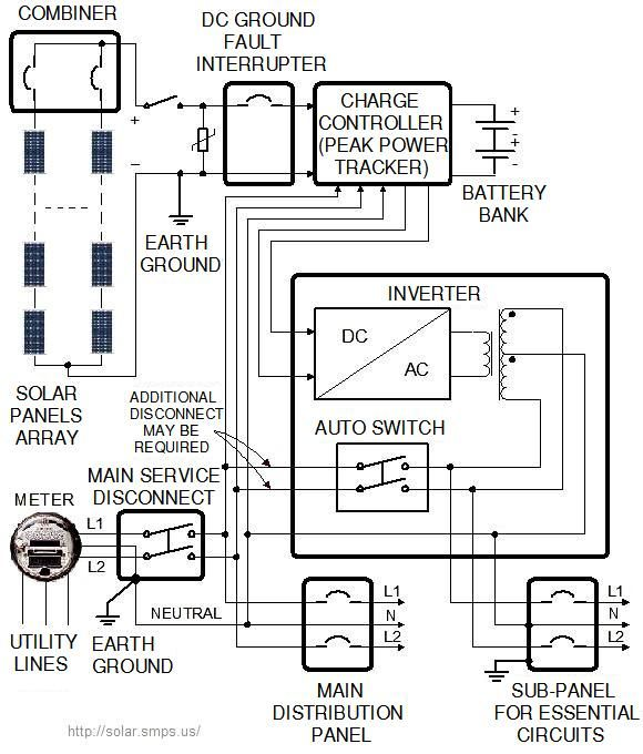 Solar Panel Wiring Diagram, Note That Earth Ground For The