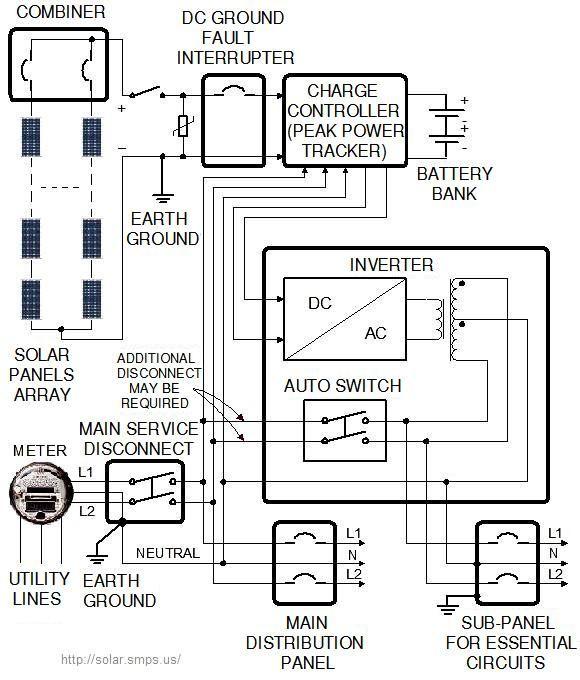 Solar Panel Wiring Diagram | Home improvement | Pinterest | Solar