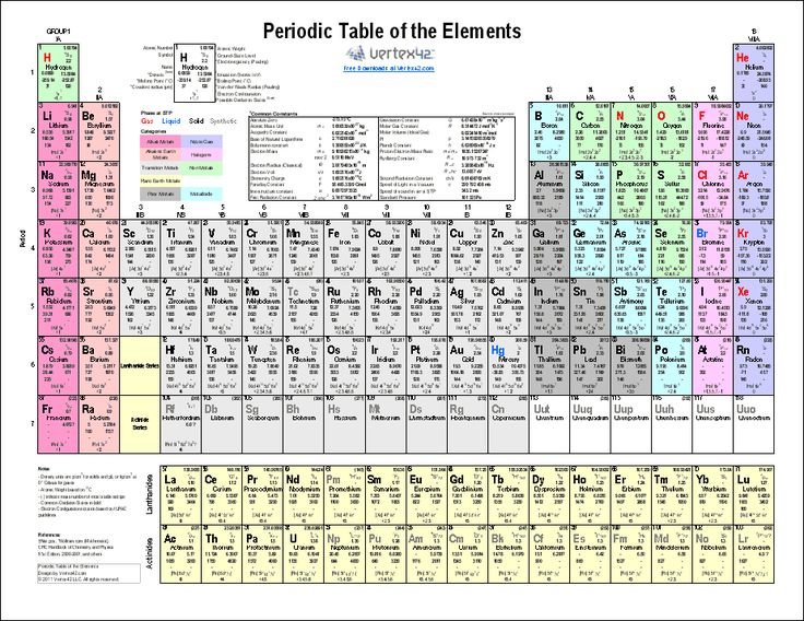 The 25+ Best Periodic Table Chart Ideas On Pinterest | Periodic