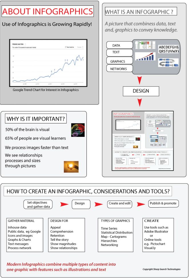 All about Infographics ...