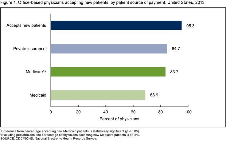 Figure 1 is a bar chart showing by payment source the percentage of physicians accepting new patients in 2013