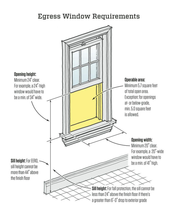 Residential code requirement for egress 28 images fire for Egress window requirements for bedroom
