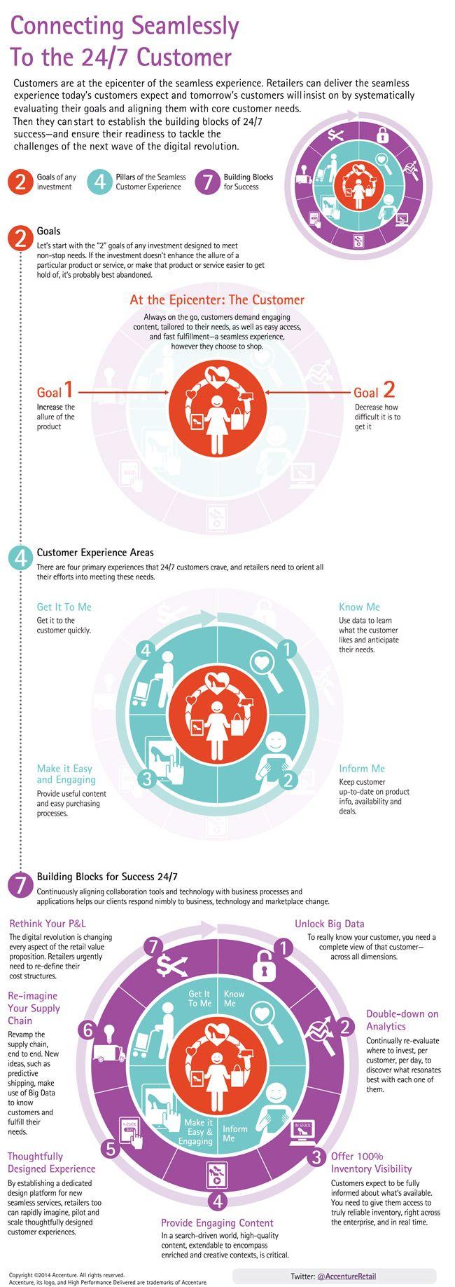 Winning the 24/7 Digital Customer in Retail: Three Steps to Success #Infographic | via #BornToBeSocial Pinterest Marketing