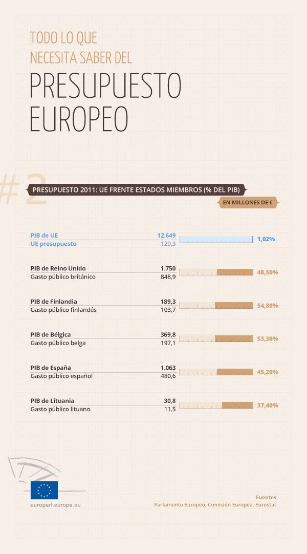 EUROPA - ¿Cómo se financia la UE?