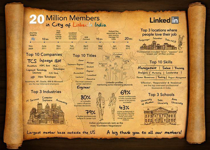linkedin-india-20-million-infographic.jpeg (1671×1200)