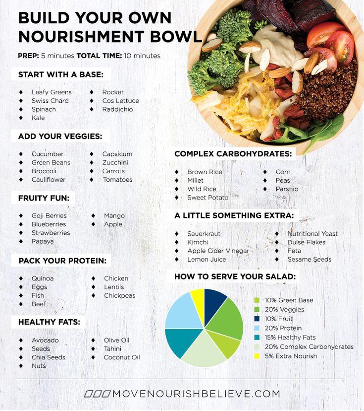 Un repas équilibré, sain et nourrissant en choisissant parmi les catégories verser REMPLIR fils bol!  Plus d'infos ici: http://www.movenourishbelieve.com/nourish/build-nourishment-bowl/