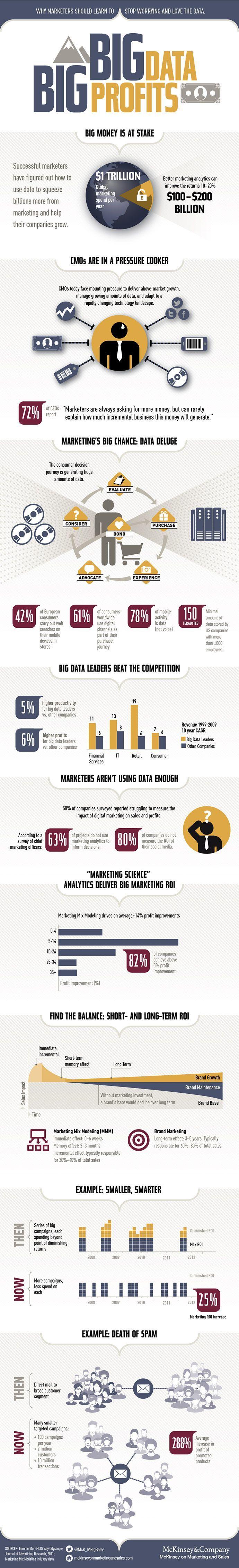 Büyük Veri Büyük Kâr  #buyukveri #veri #data #bigdata #infografik #infographic