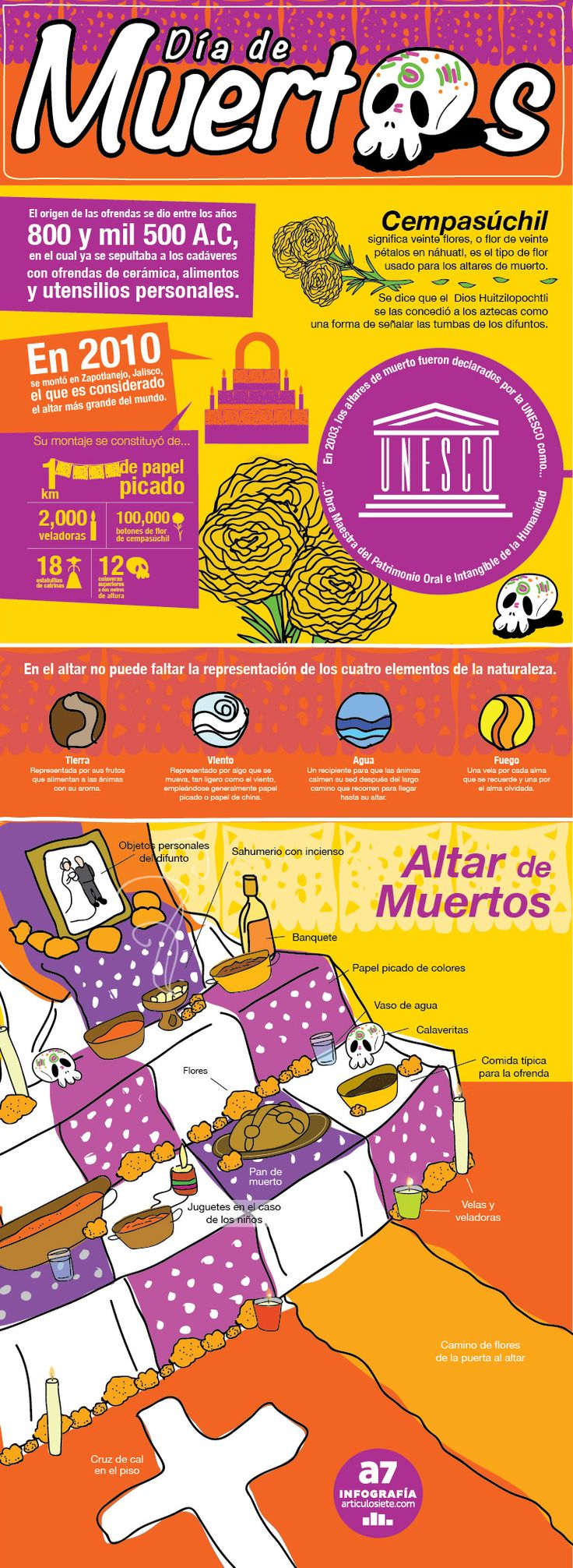 Another infographic in Spanish about Día de los Muertos.