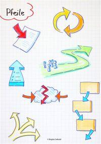 Dipl.-Ing. Brigitte Seibold - Prozess Bilder - Visuelle Protokolle - visual…