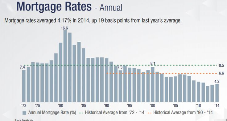 Mortgage Rates: A History over the Years With mortgage rates reportedly on the rise, it is more important than ever to inform clients about how low mortgage rates still are compared to past years.  Home buyers that decide to wait for rates to drop a mere quarter of a percent run the dangerous risk of seeing rates adjust back up to the historical averages and pricing themselves right out of the market.
