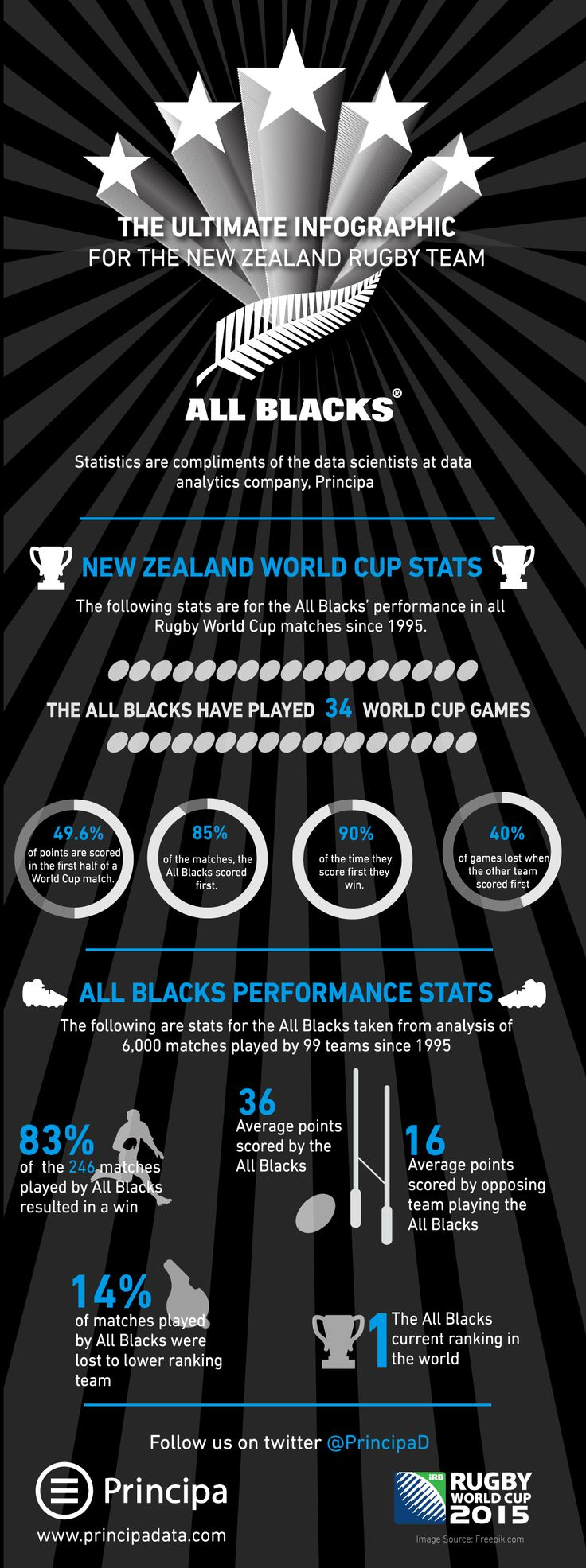 Ultimate All Blacks Infographic- all you need to know about the New Zealand Rugby Team