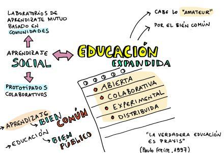 Resultado de imagen para educacion expandida