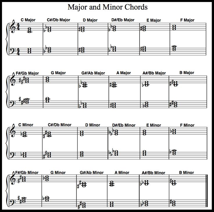 Printable Piano Chord Chart for major and minor chords. Including sheet music and fingering for ...
