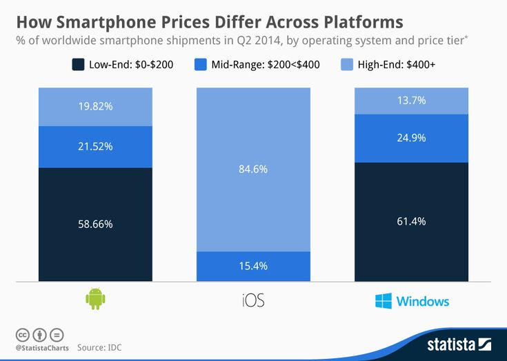 Smartphone Prices Across Different Platforms - Google Android, Windows & Apple iOS Mobile OS