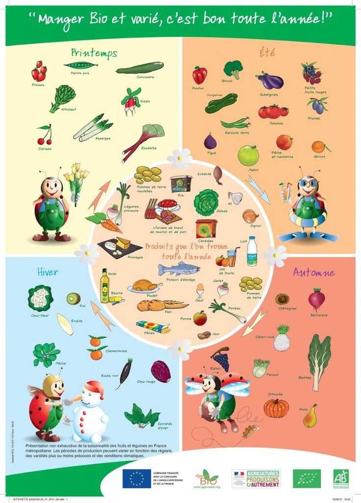 Manger bio et de saison c'est bon toute l'année