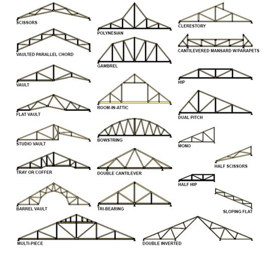 19 pinterest diy house furniture for Roof truss styles