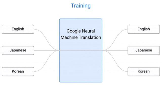 Research Blog: Zero-Shot Translation with Google's Multilingual Neural Machine Translation System