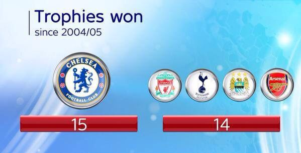 The Chelsea trophy cabinet