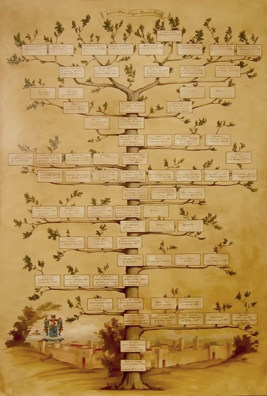Family tree painting. #Familytree #genealogy #albero #genealogico