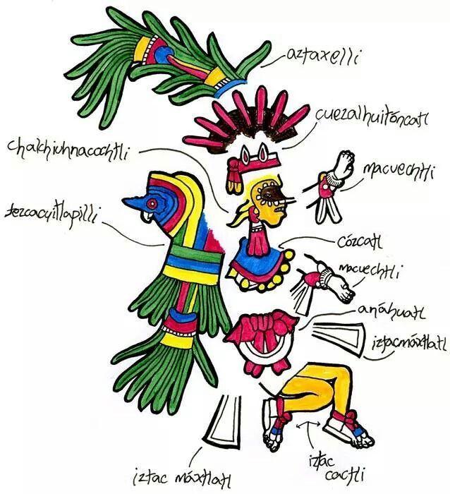 The effectiveness of the aztec civilization