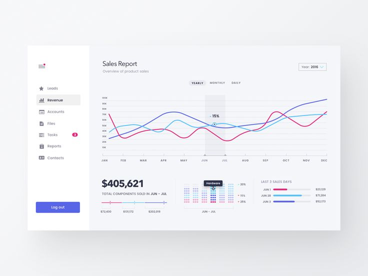 Sales Dashboard Light by Sergiu Firez