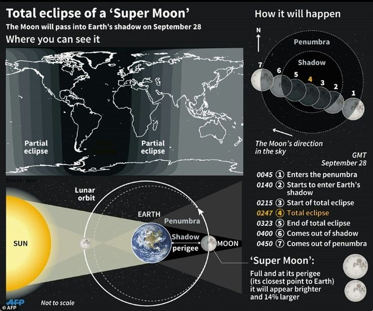 These are the times in GMT that the eclipse started and ended over Britain, with the total eclipse happening at 3.47am BST