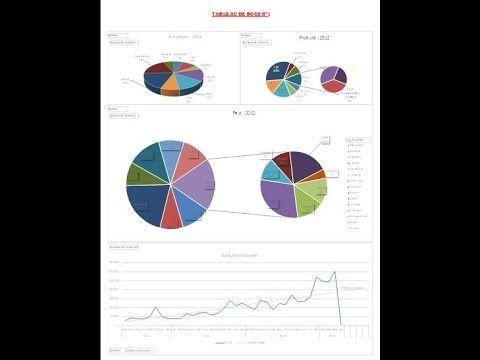 Tableau de bord commercial avec Excel Avec des tableaux croisés dynamiques et un peu de VBA