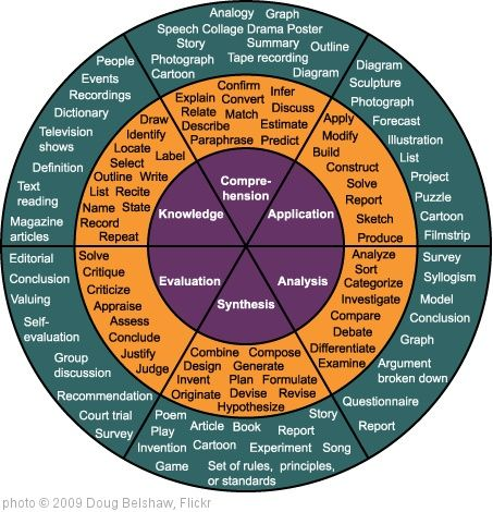 'Bloom's Taxonomy as a wheel' photo (c) 2009, Doug Belshaw - license: http://creativecommons.org/licenses/by-sa/2.0/