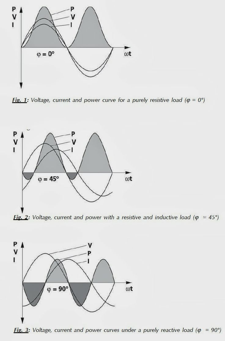 9 Best Dc Circuits Basic Images On Pinterest Electronics Stripboard Veroboard Matrix Board Design Software Electrical Voltage Current And Power Curves Under A Purely Resistive Load