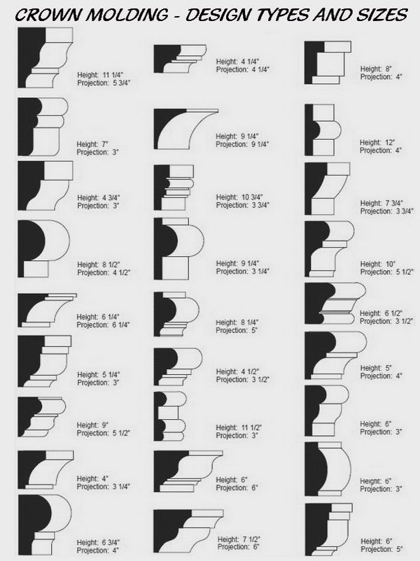Crown Molding Shape, Size, & Design Types