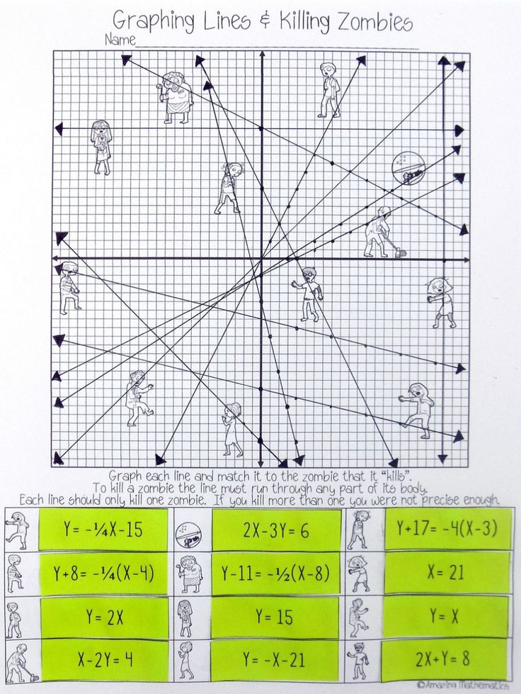 Graphing Lines Zombies All 3 Forms Maths Algebra, Algebra