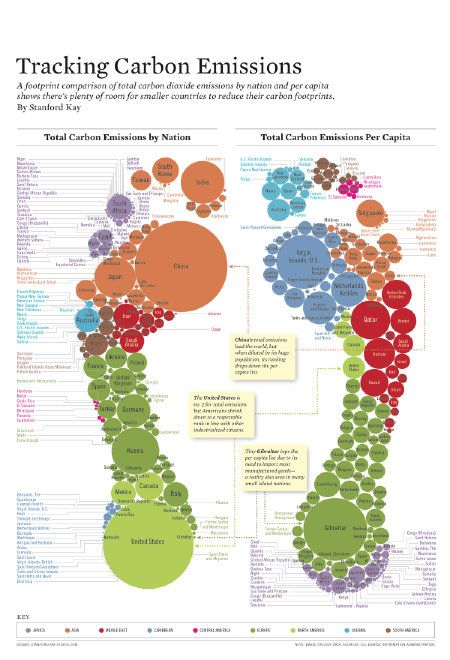 """3/3 Infographic: """"Tracking Carbon Emissions"""" We often think of the major players in total carbon emissions, like the US, China, and India, but we also must factor in emissions per capita. Looking at this, who are the worst offenders? I think you'll be surprised. Designed by Stanford Kay. Feb 21, 2011"""