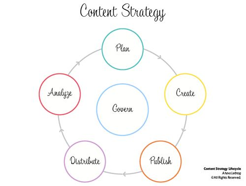 47 best Content Strategy images on Pinterest