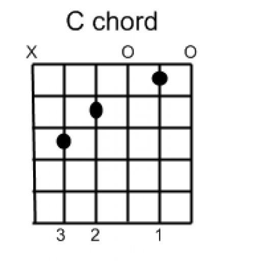 A guitar chord consists of three or more notes played at the same time. This is done by strumming the guitar strings. Learning guitar chords is one of the first steps in learning how to play guitar. There are many different types of guitar chords...