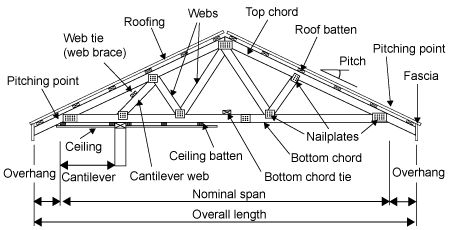 diagram showing the different parts of a roof truss. Black Bedroom Furniture Sets. Home Design Ideas