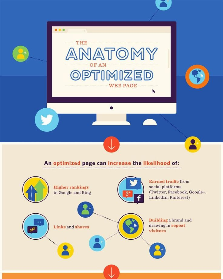 The Anatomy of an Optimized Web Page Infographic Source