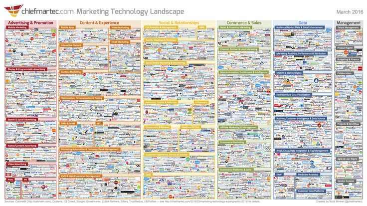 marketing_technology_landscape_2016.jpg (3000×1687)