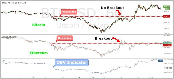 The Best Bitcoin Trading Strategy - 5 Easy Steps to Profit