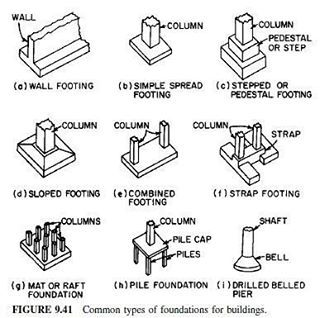 25 best ideas about foundation engineering on pinterest for Types of foundation in building construction