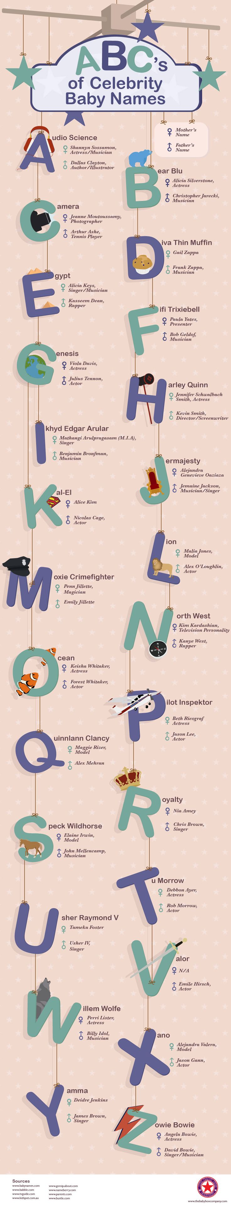 ABC's of Celebrity Baby Names #infographic #Celebrities #Names #BabyNames #CelebritiesBabyNames
