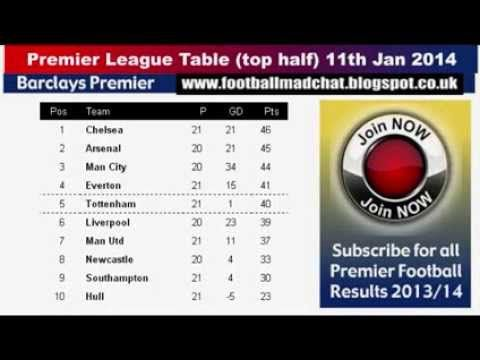 Barclays premier league results 11th jan 2014 premier league table - Today premier league results and tables ...