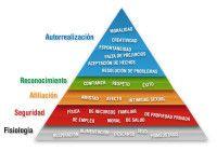 nice La Pirámide de Maslow  http://www.lineadepensamiento.com.ar/?p=1653